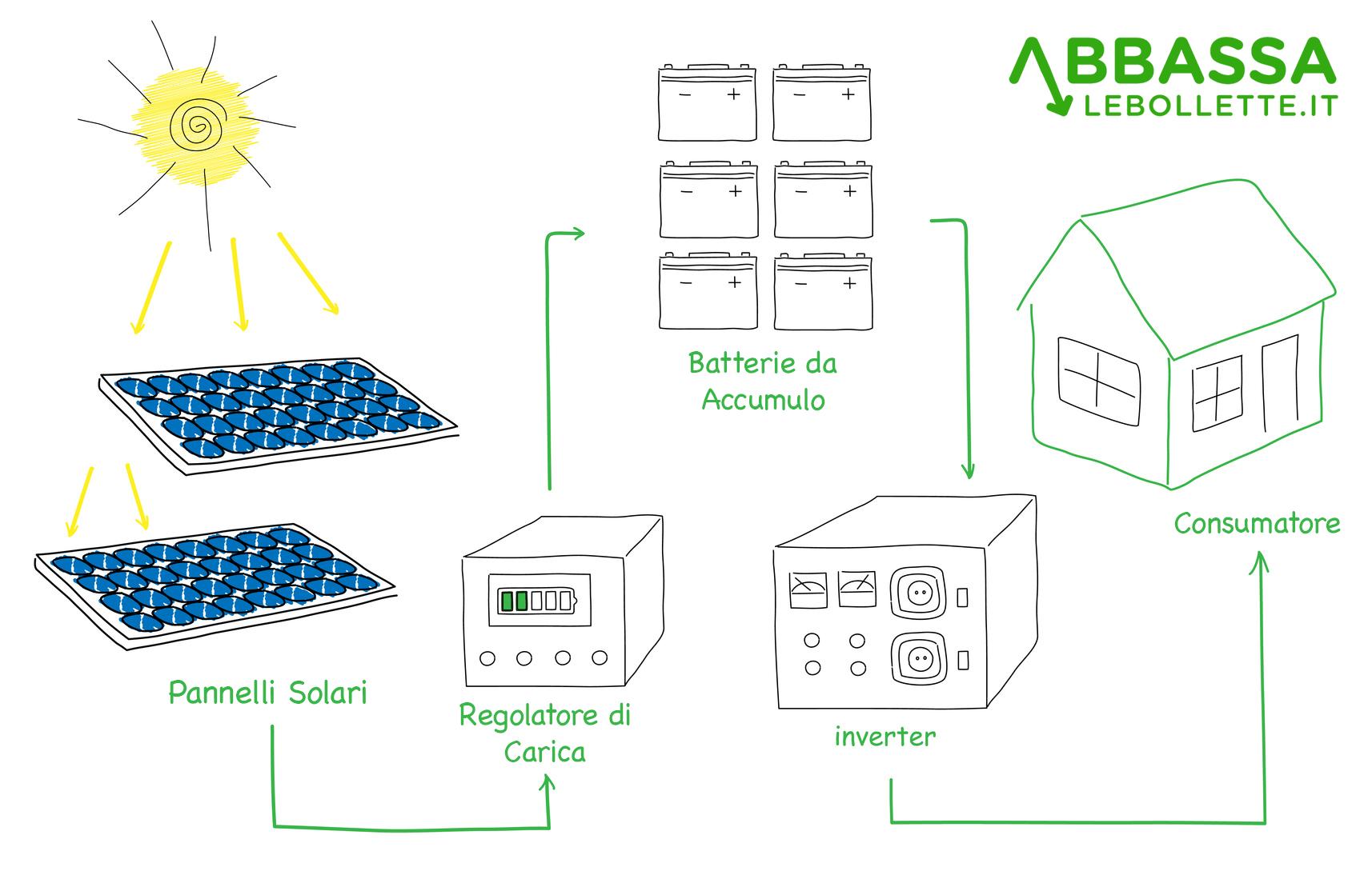 Come funziona un Impianto Fotovoltaico con Accumulo Stand Alone