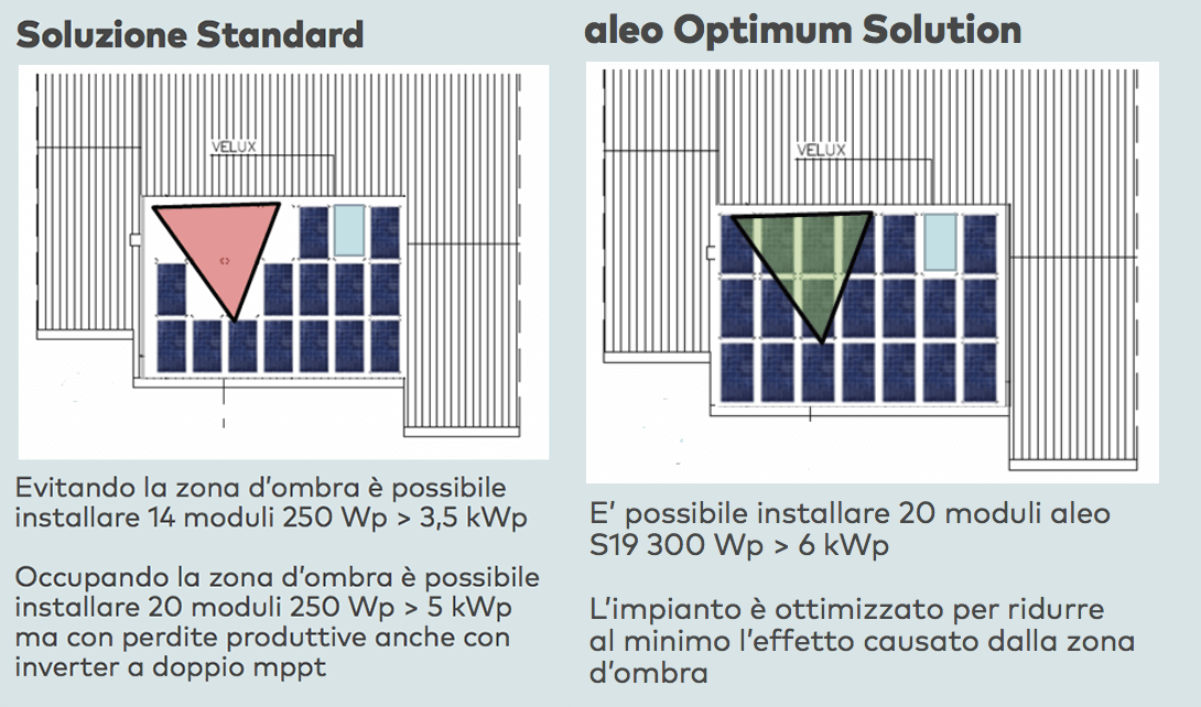 Soluzione Standard vs Soluzione Optimum Solution Aleo